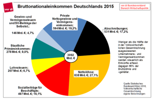Bruttonationaleinkommen_2015_verdi